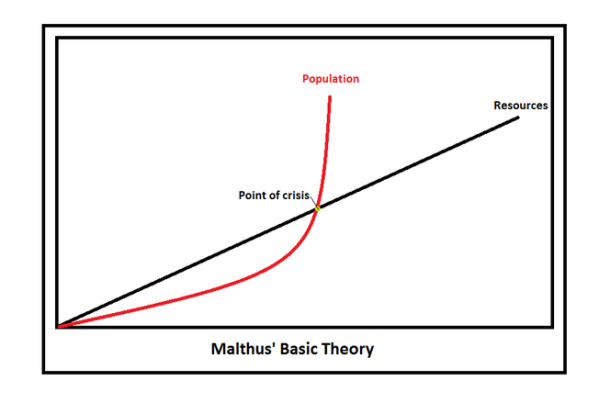 malthusian_theory_of_population_growth